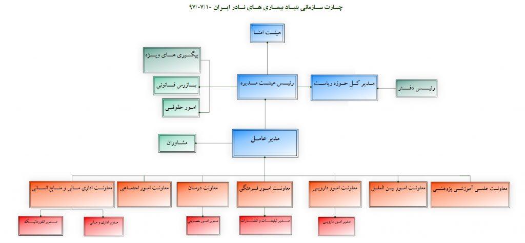 چارت سازمانی بنیاد بیماری های نادر ایران